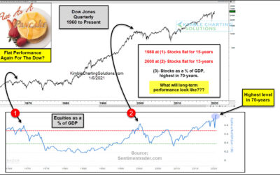 Will Dow Industrials See Decade of Flat Market Returns?