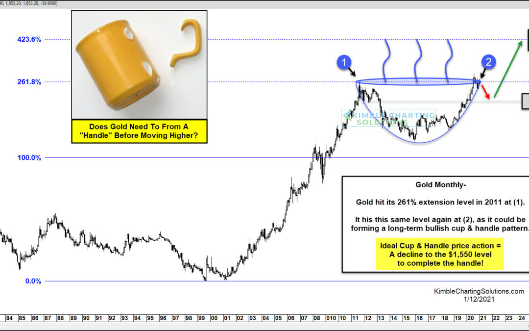 Here's Why Gold Could Be Headed To $3000