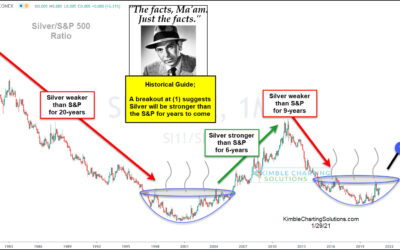 Silver Will Be Stronger Than The S&P For Years To Come, Says Joe Friday