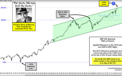 S&P 500 Testing Top Of 30-Year Rising Channel, Says Joe Friday