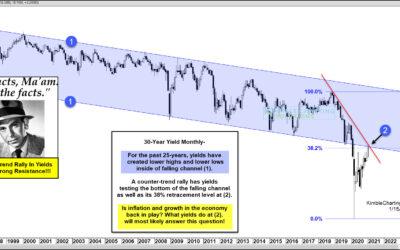 Treasury Bond Yields At Make-Or-Break Decision Point Says Joe Friday