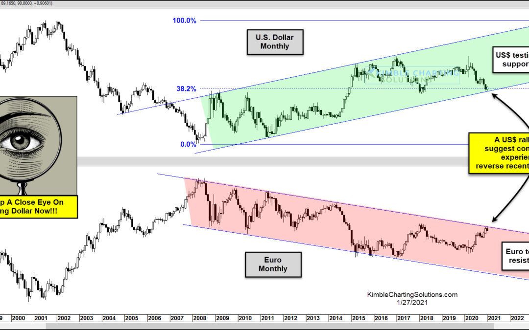 U.S. Dollar Collapse Point? Biggest Test In A Decade In Play!