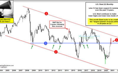 Largest Bearish Reversal In 20-Years Sends Caution Message To Stocks!