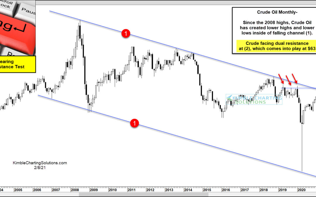 Crude Oil About To Test 13-year Resistance Level!