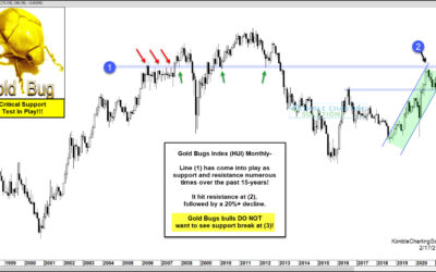 Gold Bugs Index Testing Critical Price Support!