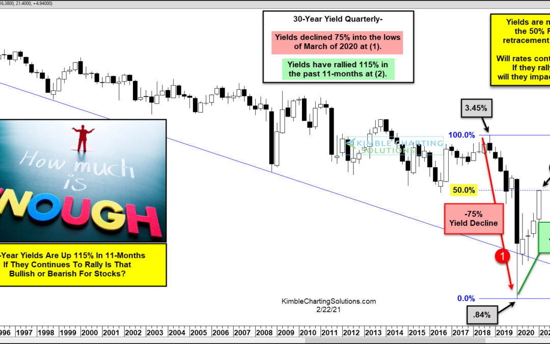 Interest Rates Are Up 115% Further Rally Good or Bad For Stocks?