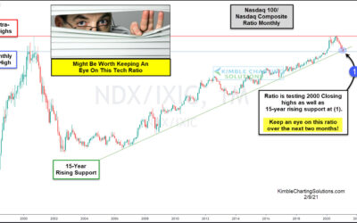 Tech Stock Indices: Do Bulls Have A Problem?