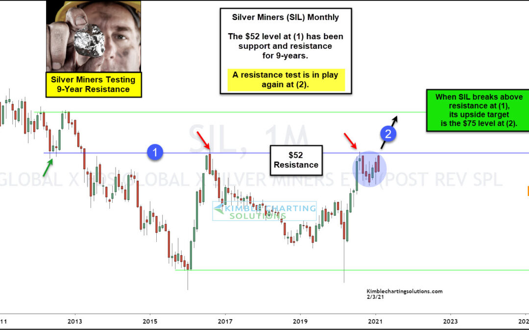Silver Miners ETF Testing 9-Year Resistance Level!