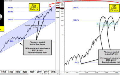 S&P And Dow Testing 45-Year Breakout Level