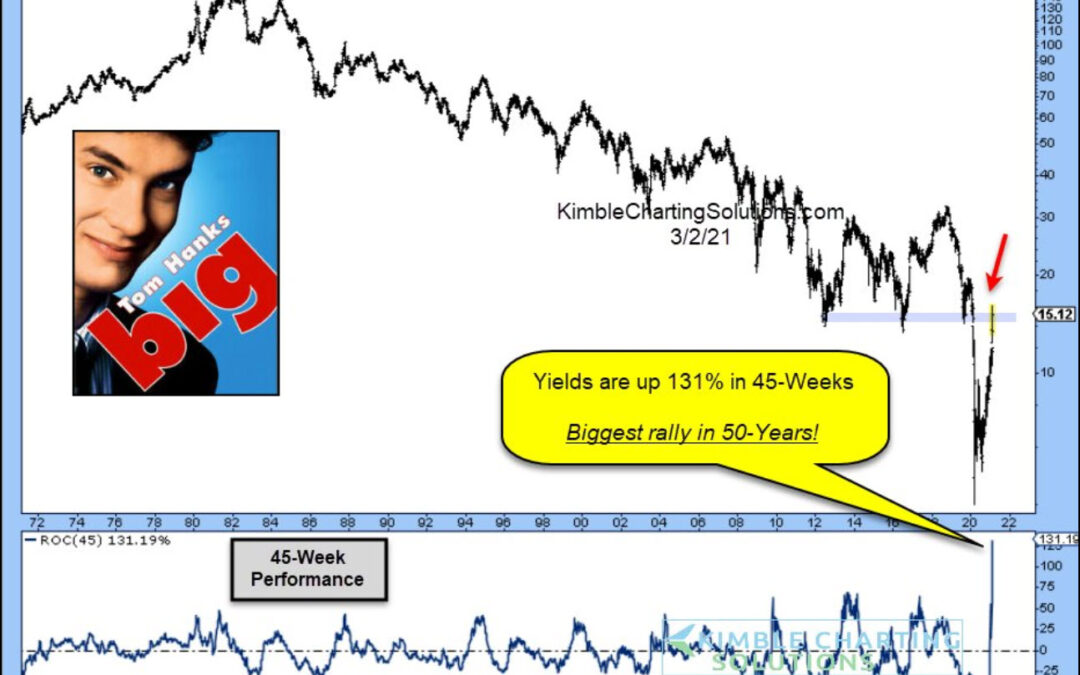 Will Bond Yields Fastest Rise In 50 Years Rattle Markets?
