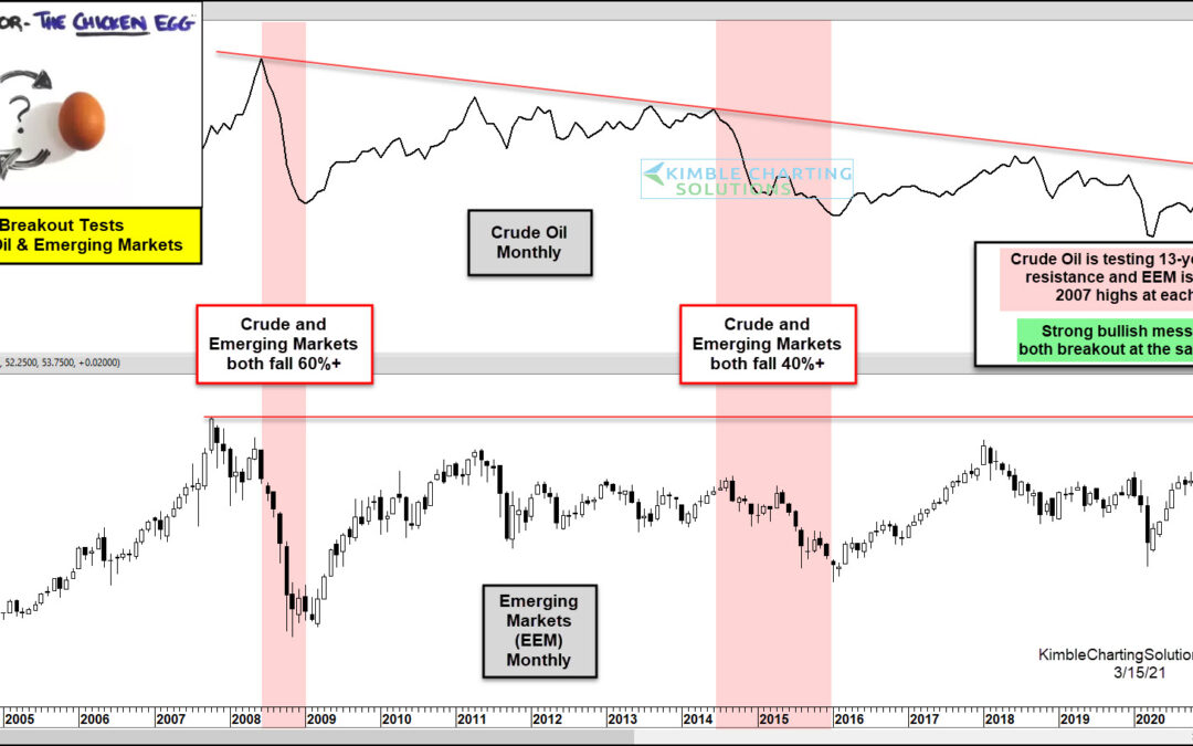 Crude Oil and Emerging Markets Testing 13-Year Breakout Levels!