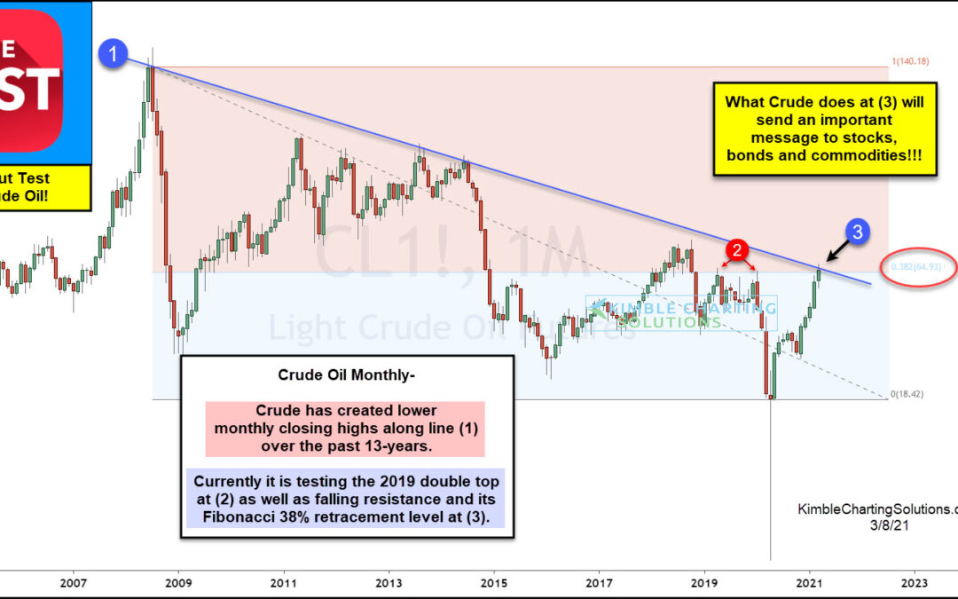 Crude Oil About To Peak at 13-Year Resistance?