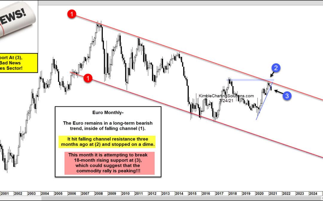 Euro Currency Break-Down? Commodity Bulls Hope Not!