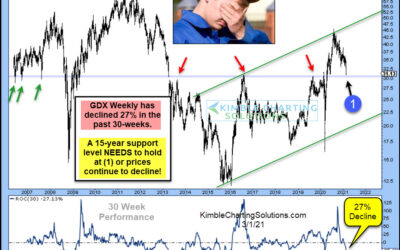 Gold Miners Decline Nearly 30%, Currently Testing 15-Year Support Level!