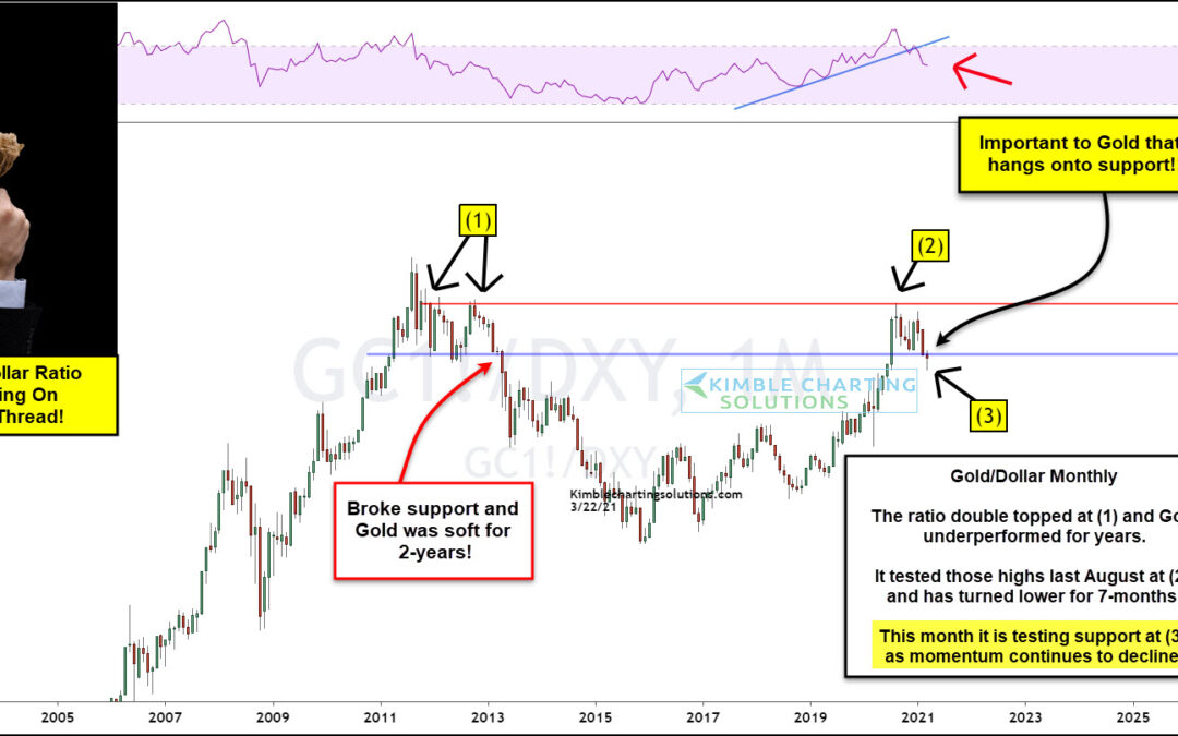 Gold Indicator Hanging Onto Support By A Thread! Gold Bulls Pay Attention!!!
