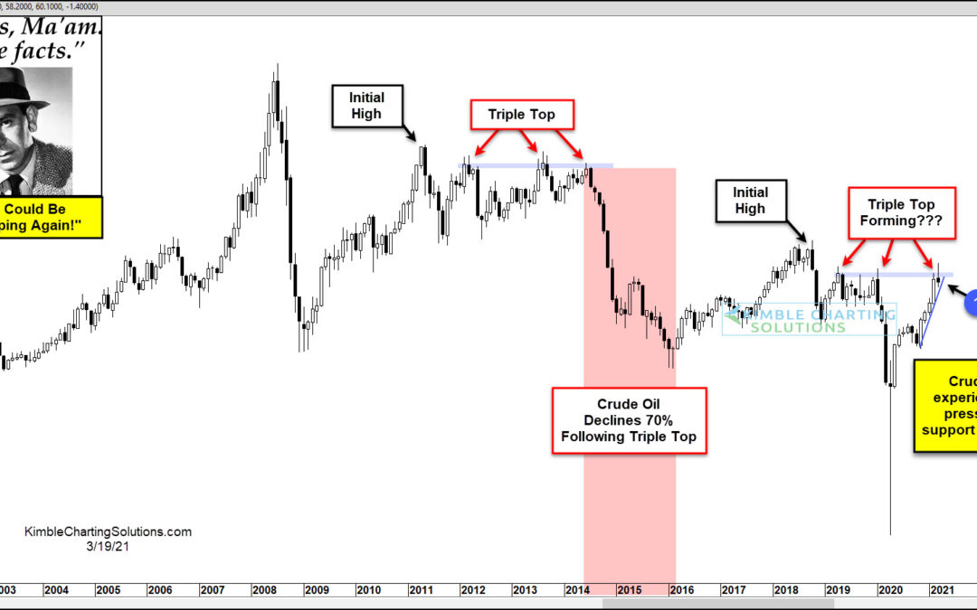 Crude Oil About To Decline 50% Following Triple Top, Wonders Joe Friday