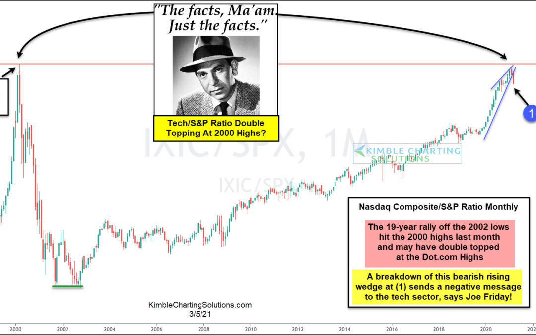 Tech Indicator Peaking Again At Dot.com Highs? Joe Friday Says Watch This Index!
