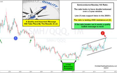 Semiconductor Stocks Looking To Trigger Bullish Breakout Signal