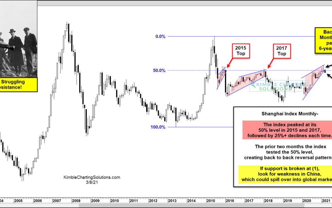 China Creates Back To Back Bearish Patterns At 6-Year Resistance!