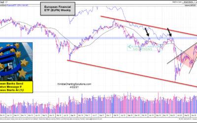 Are European Banks Flashing Caution To Global Bull Market?