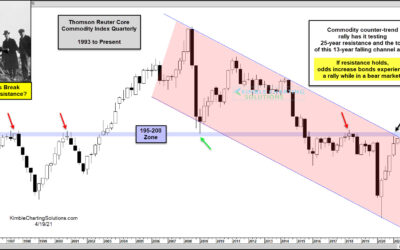 Commodity Prices Reach Rally Inflection Point!