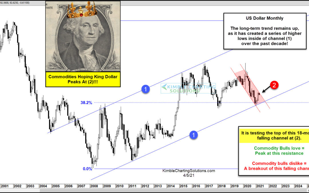 Commodities Bulls Hope US Dollar Peaks Here!