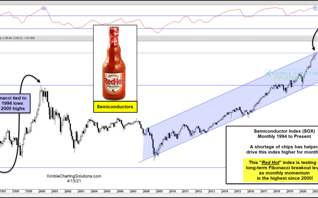 Semiconductor Red Hot Performance Tests 20-Year Breakout Level