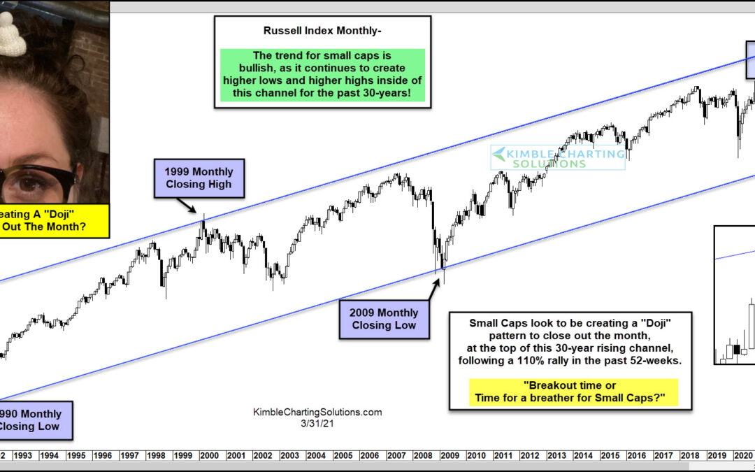 Russell 2000 Creates Doji Pattern At Top Of 30-Year Channel