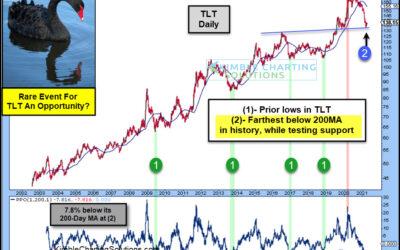 Will Historic Selloff In Treasury Bonds Turn Into Opportunity?