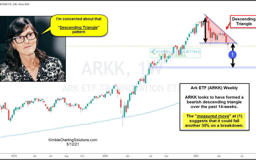 Ark ETF About To Fall Another 30%?