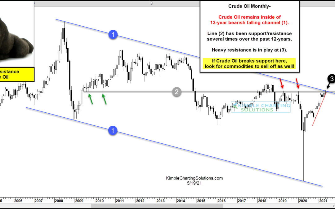 Crude Oil Trading At Critical Inflection Price Point