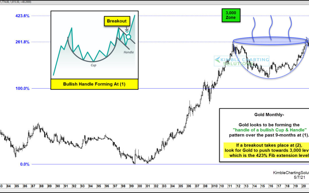 Gold Price Pattern Cup & Handle… To The Moon?