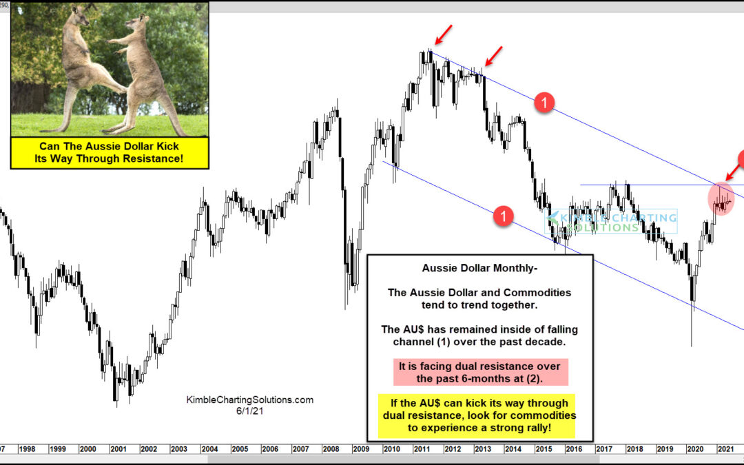 Commodity Bulls Hope Australian Dollar Can Rally Above Resistance