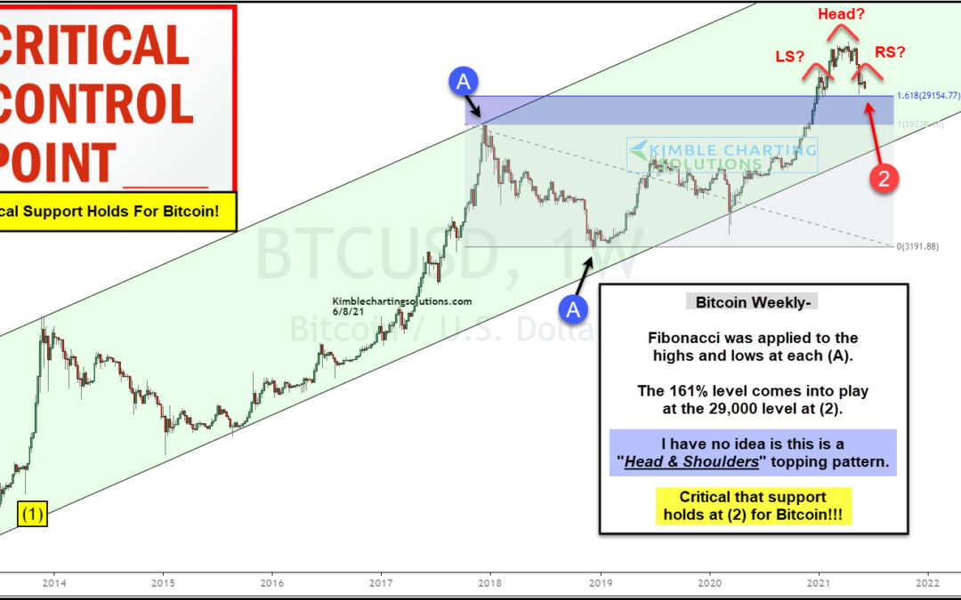 Bitcoin Head and Shoulders Top? Watch This Support Level!