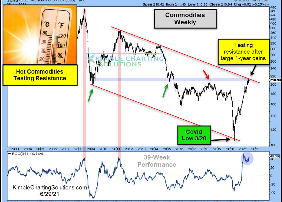 Commodities Price Index Overheating At Important Resistance!