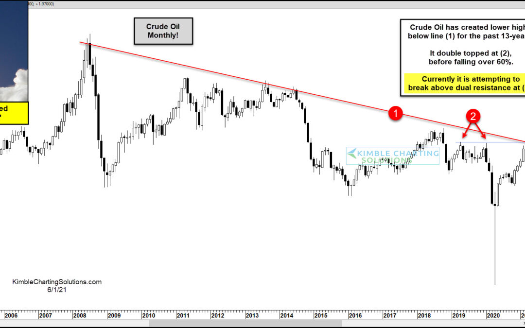 Crude Oil Cleared For Blast Off On This Dual Breakout?
