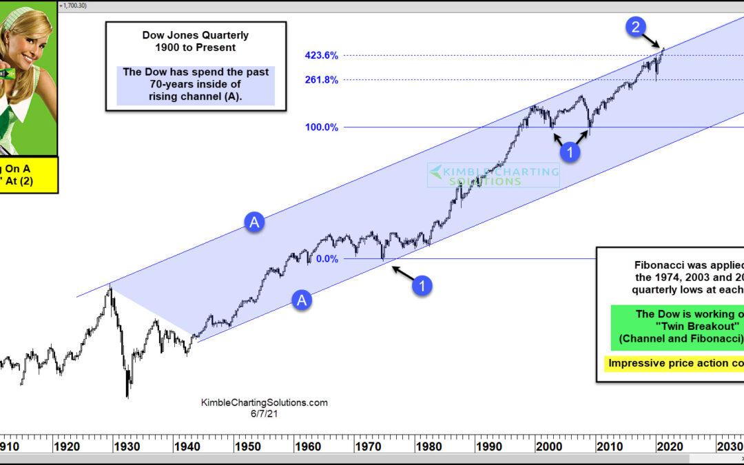 Dow Jones Industrials Testing Monster Breakout Level!