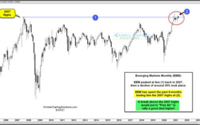 Breakout For Emerging Markets ETF (EEM) Would Attract Buyers!