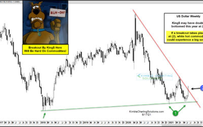 US Dollar Breakout Could Cool Off Commodities Prices