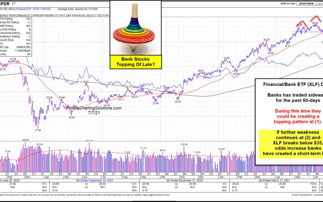 Are Bank Stocks In Trouble? Watch $XLF Head & Shoulders Pattern!