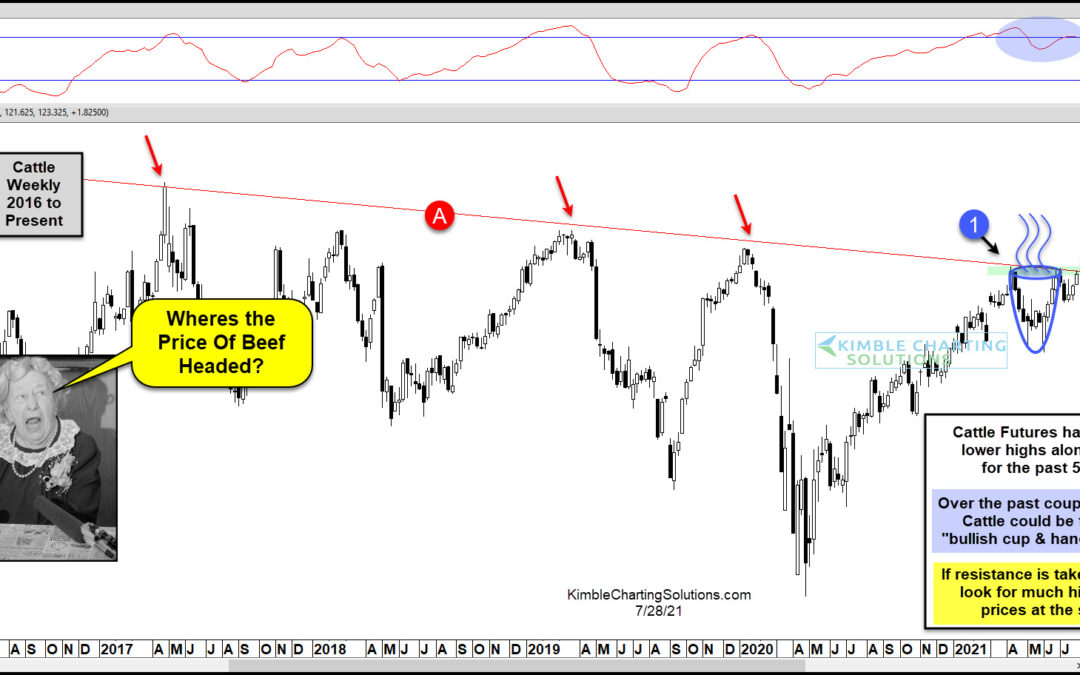 Cattle Futures Price Pattern Warns Of Food Inflation!