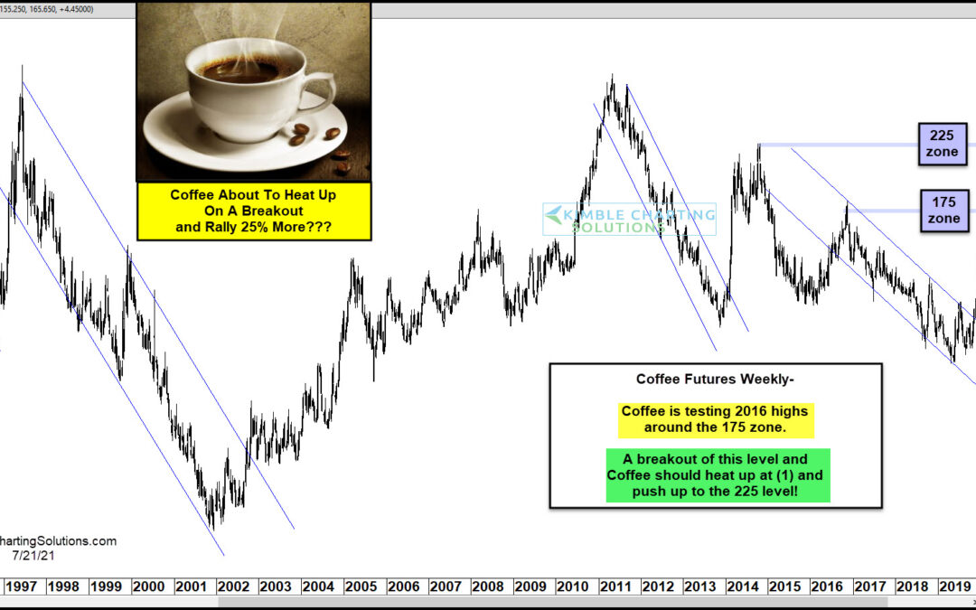 Coffee Futures About To Rally Another 25% Higher?