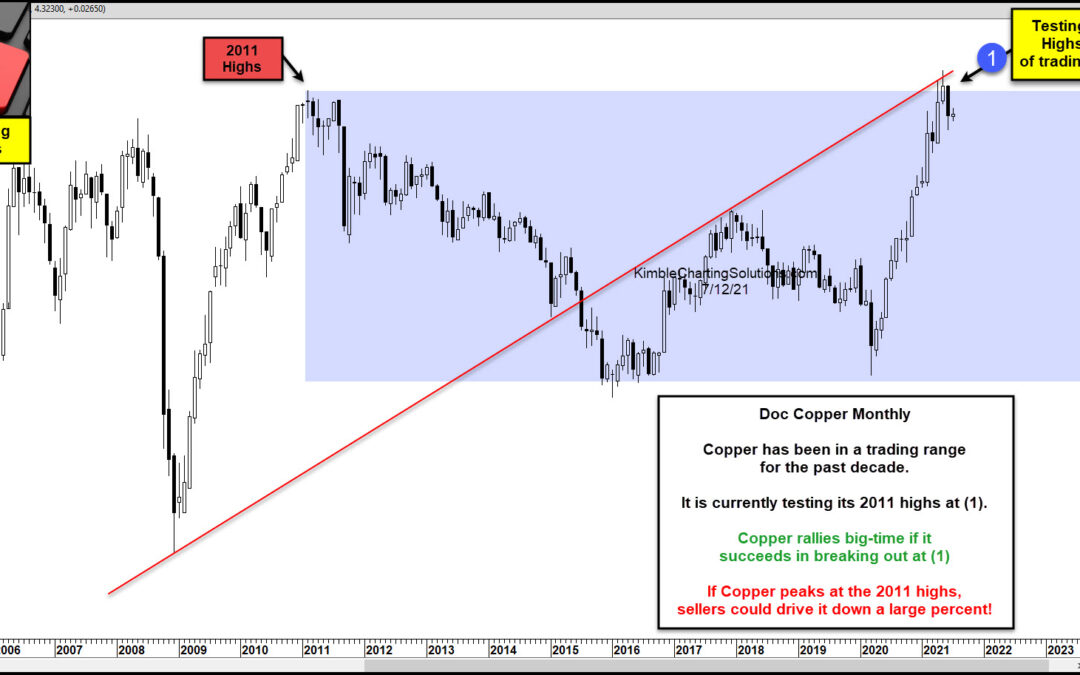 Is Copper Reversing Lower From Multi-Decade Price Highs?
