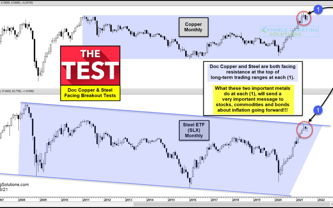 Doc Copper and Man of Steel Testing Important Breakout Resistance!