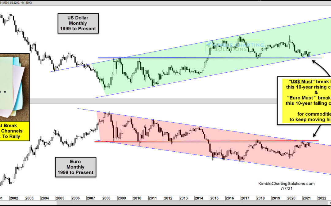 King Dollar About To Rally Off Support and Drive Down Commodities?