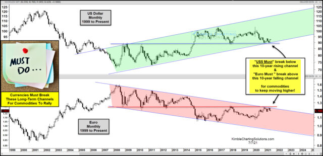 dolllar euro dollar must break down for commodities to rally july 7