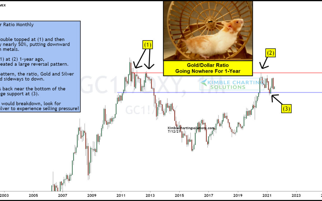 Gold Bulls Hope Buyers Emerge At Key Price Support!