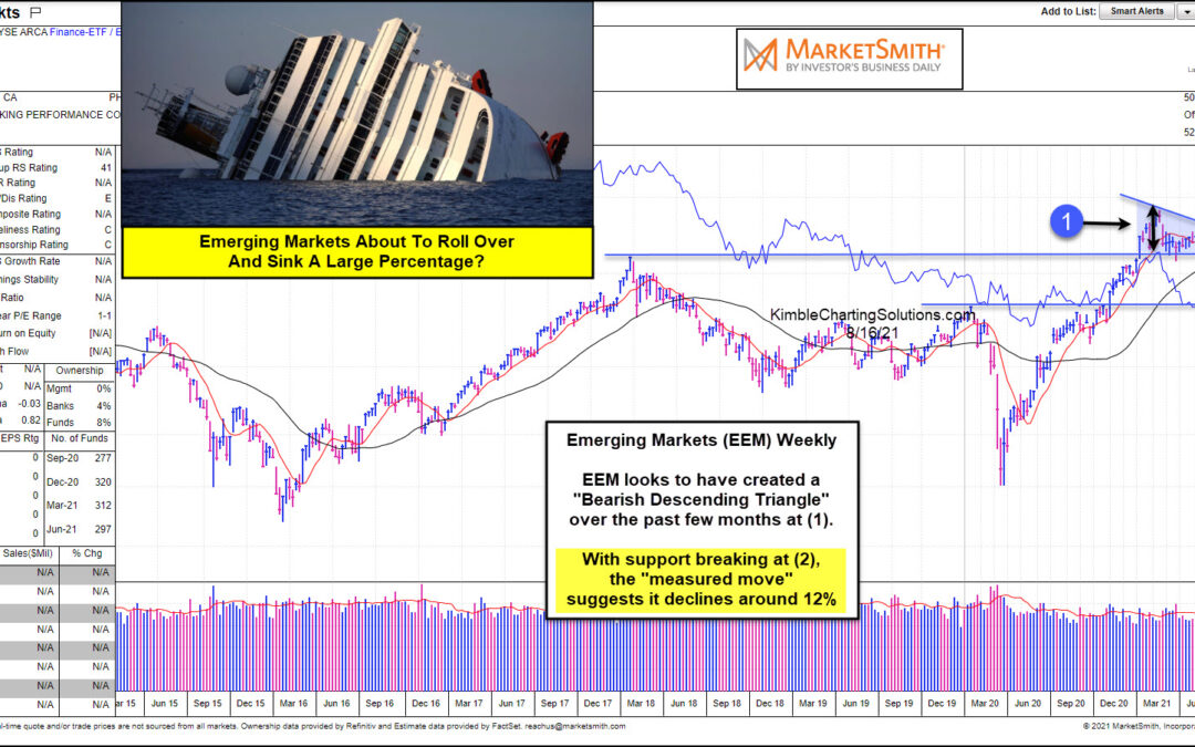 Is The Emerging Markets ETF (EEM) About To Sink 12 Percent?