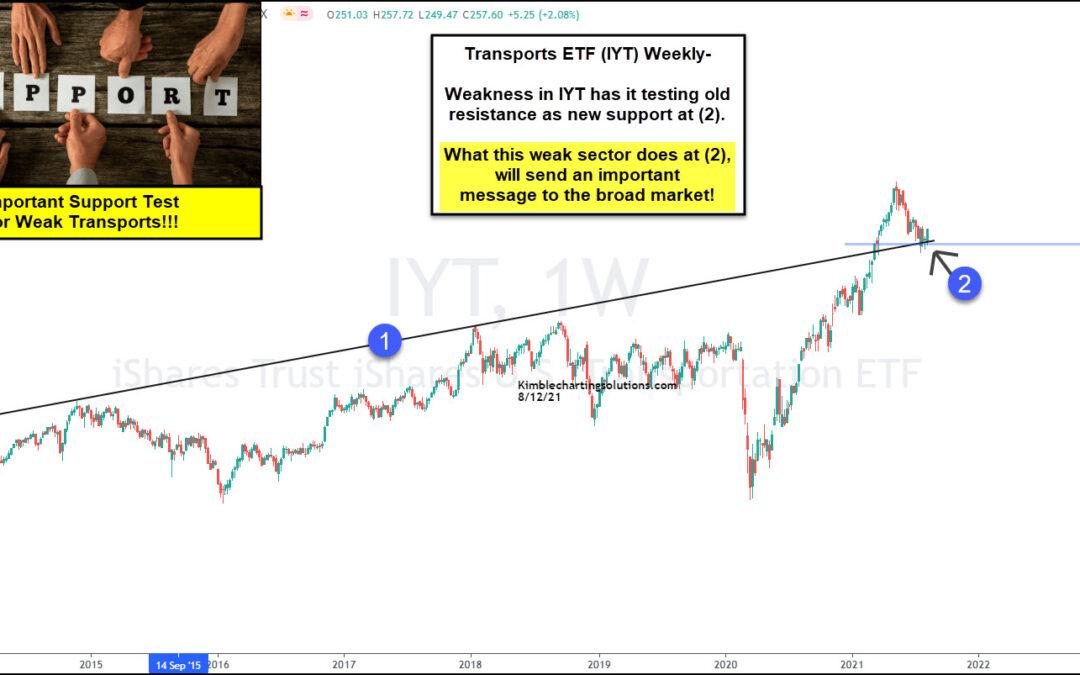 Is Transportation ETF (IYT) Reversing At Key Price Support?