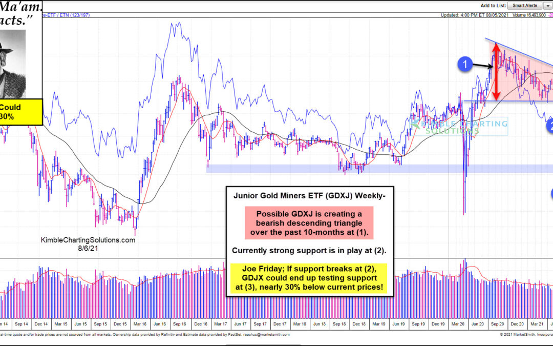 Gold Miners Could Decline 30% If This Happens, Says Joe Friday
